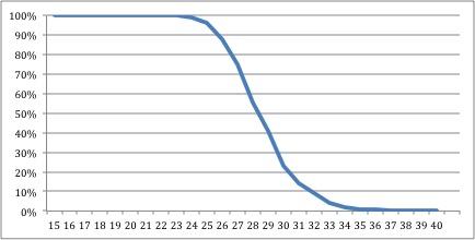 retirement basic mc graph
